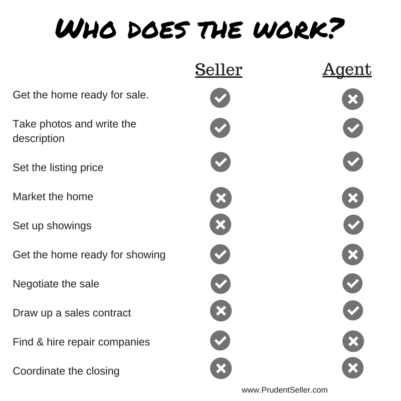 Who does the work when selling your home